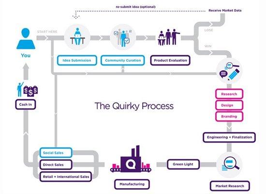 完整的运作流程: 第一步,用户以10美元的价格向quirky提交创意点子.