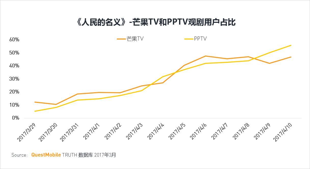 移动互联网2017春季报告:聊聊10亿+用户之后的APP江湖