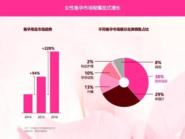 复购率达89%,大姨妈年营收超2.15亿,女性私护用品市场增量达30%,不容小视!