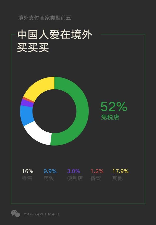 微信发布国庆长假数据报告:数百万人选择跨境旅游