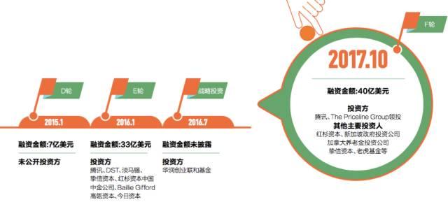 美团点评估值300亿美元迟迟未上市:王兴的密匙是...