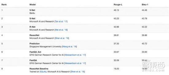 百度在微软MARCO?#35874;?#31532;一名