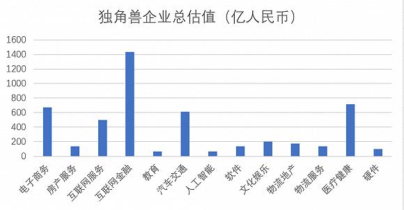 """上海""""独角兽""""公司按行业分类总估值"""