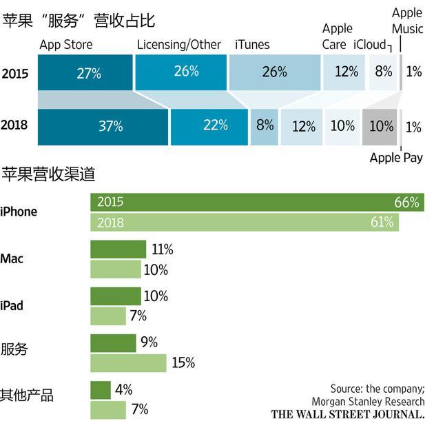 不满足硬件收入,苹果拟拓展数字广告业务