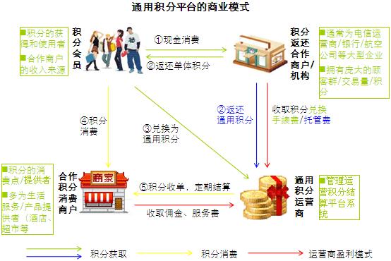 信用经济不能只服务借贷还有消费,中国万亿积分市场该如何破局?